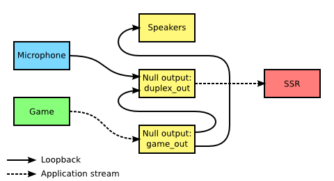 Image: pulseaudio-loopback-diagram.png